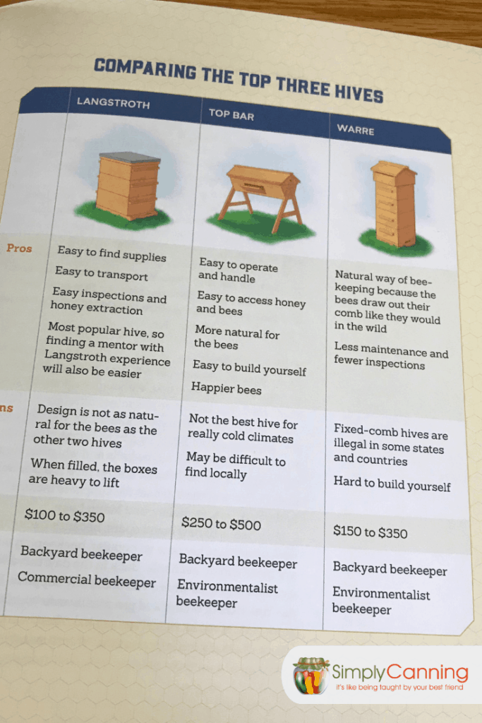 Interior page comparing the langstroth, top bar, and warre hives.