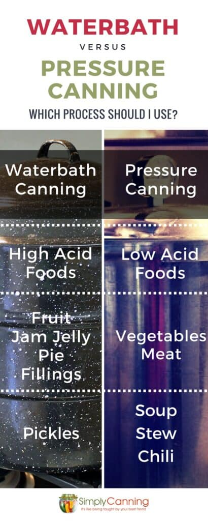 canning methods