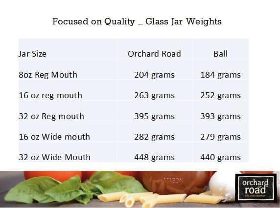 orchard road jar weights