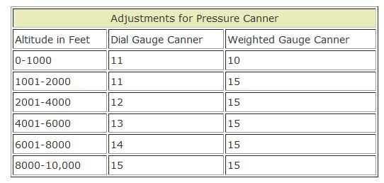 pressure canning chart