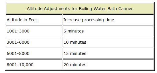waterbath canning chart